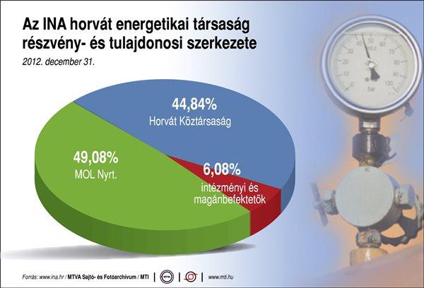 Mol-INA-ügy – Kész tényként kezelik a horvát lapok, hogy a Mol megválik az INA-ban meglévő részvényeitől