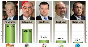 Önkormányzat 2014 – Főpolgármester, Tarlós István (FIDESZ-KDNP) megnyerte a választást