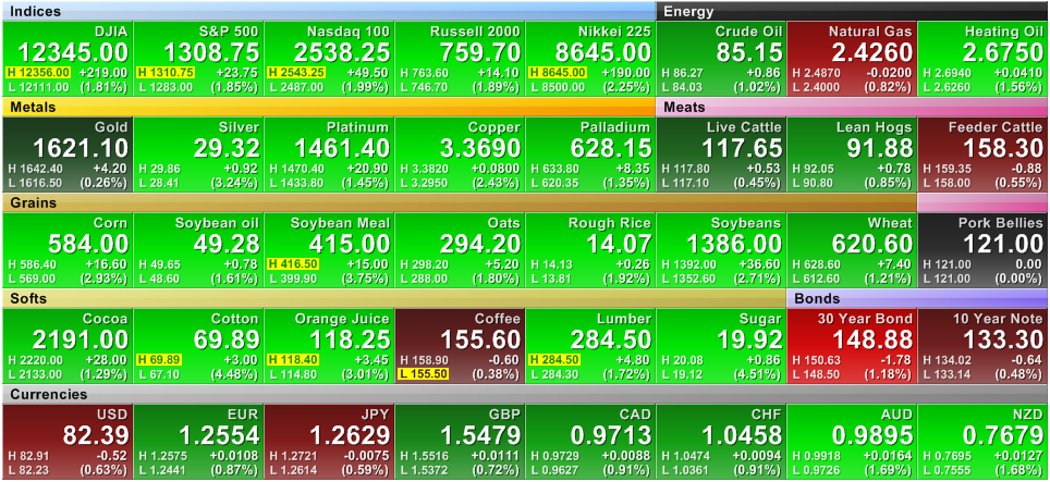futures-heat-map-1